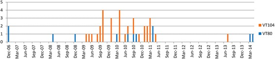 Temporal distribution of the 43 ST38 L. monocytogenes clinical isolates collected in Lombardy (2006–2014) according to the two different Virulence Types (VT80 and VT104)