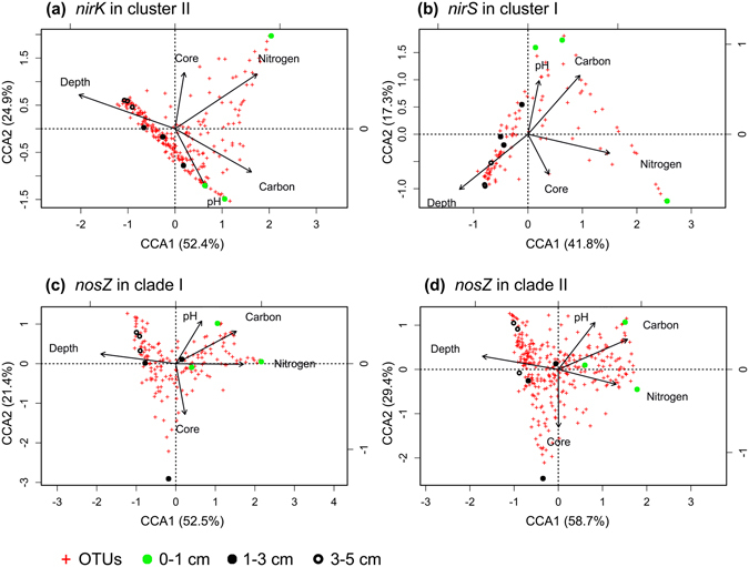 Evaluation of the effect of environmental factors on microbial communities harboring nirK in cluster II ( a ), nirS in cluster I ( b ), nosZ in clade I ( c ), and nosZ in clade II ( d ) in −99-h soil cores by constrained correspondence analysis.