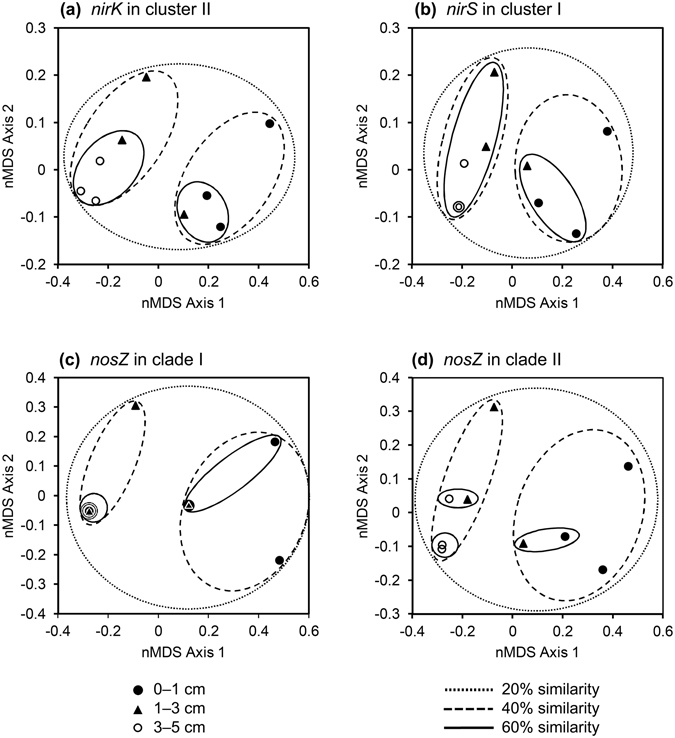 Nonmetric multidimensional scaling plot of Hellinger-transformed Bray-Curtis dissimilarity matrices describing microbial communities harboring nirK in cluster II ( a ), nirS in cluster I ( b ), nosZ in clade I ( c ), and nosZ in clade II ( d ) in −99-h soil cores. Overlapped symbols indicate equivalent values of data.