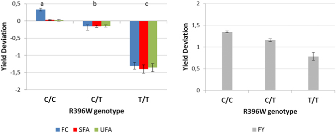 Effect of R396W genotype of DGAT1 gene on fat content (FC), quantity of saturated fatty acids (SFA) in milk, quantity of unsaturated fatty acids (UFA) in milk and fat yield (FY). The LS means have been estimated by using a mixed model including the genotype and the sire effect. Error bars indicate standard errors. Traits are expressed as the standard deviation of yield deviations. Lower case letters show significant differences in the trait between genotypes, as determined by a t-test at p
