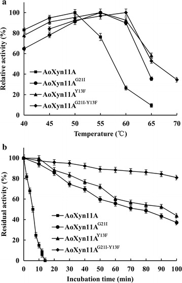 The temperature characteristics of four recombinant xylanases. a The T opt of <t>xylanase</t> was measured, at pH optimum, at temperatures ranging from 40 to 70 °C. b The t 1/2 50 of xylanase was assayed by incubated it at 50 °C for different times