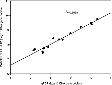 Scatter plot and regression analysis between the Log 10 gene copy number of F18 fimbriae gene measured by qPCR and multiplex HRM-qPCR methods ( n = 14)