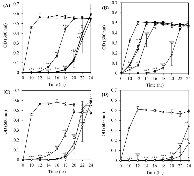Inhibition of the growth of L. <t>monocytogenes</t> ATCC 7644 (A, C) and L. monocytogenes ATCC 19114 (B, D) by listeria phages in tryptic soy broth at 30°C.