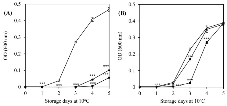 Inhibition of the growth of L. monocytogenes ATCC 7644 (A) and L. monocytogenes ATCC 19114 (B) by listeria phages in tryptic soy broth at 10°C for 5 d.