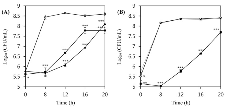 Inhibition of the growth of L. monocytogenes ATCC 7644 (A) and L. monocytogenes ATCC 19114 (B) by listeria phages in milk media at 30°C.