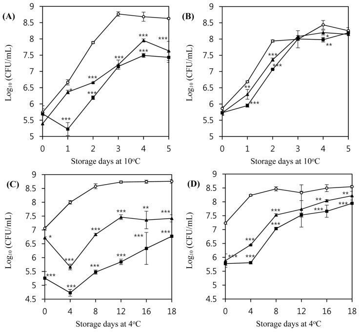 Inhibition of the growth of L. monocytogenes ATCC 7644 (A, C) and L. monocytogenes ATCC 19114 (B, D) by listeria phages in milk media at 10°C and 4°C.