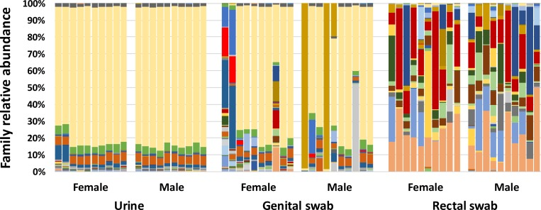 Stacked bar charts showing relative abundance of microbial DNA detected via 16S rRNA amplicon sequencing and annotated to the taxonomic level of family, in samples collected via cystocentesis (urine), vaginal or preputial swab (genital swab), or rectal swab from 20 healthy adult dogs ( n = 10 female, 10 male).