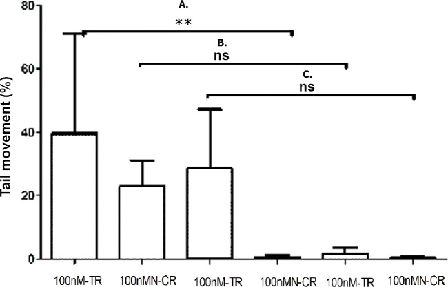 Overexpressed hsa-miR-138-2-3p promoted DNA damage after radiation. (A) shows the comparison of DNA damage between 100nM-TR and 100nMN-CR of Hep-2 cell line after radiation, respectively; (B) shows the comparison of DNA damage between 100nM-TR and 100nMN-CR of M2e cell line after radiation, respectively; (C) shows the comparison of DNA damage between 100nM-TR and 100nMN-CR of TU212 cell line after radiation, respectively. The vertical and horizontal axis stand for Tail movement (%) and treaments, respectively. The tail movement of 100nM-TR of all laryngeal cell lines were higher than that of 100nMN-CR, and the differences between 100nM-TR and 100nMN-CR of Hep-2 CSCs were statistically significant (** P