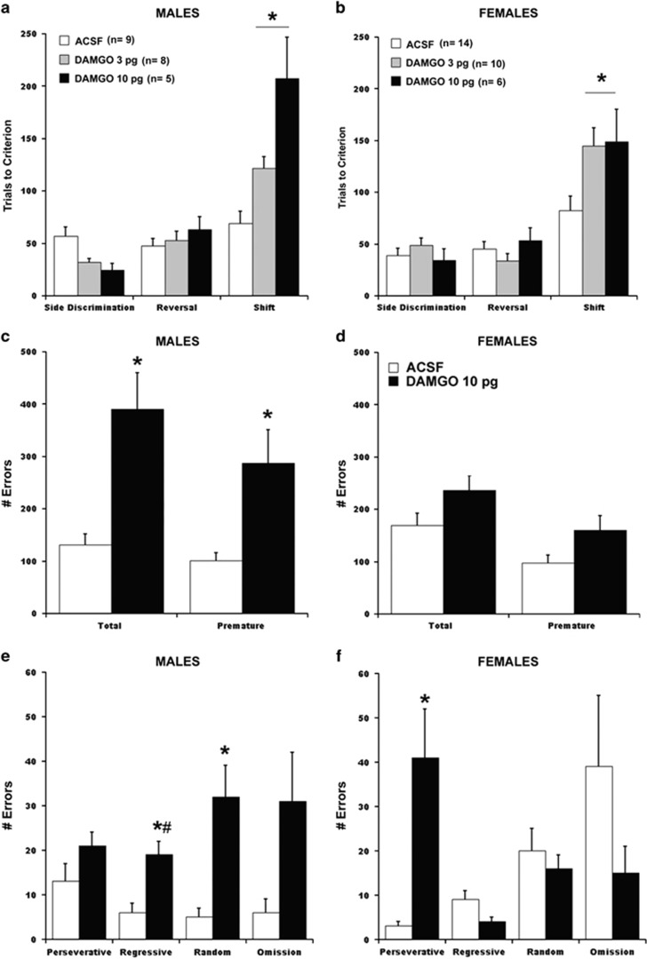 Sex differences in behavioral consequences of activating μ -opioid receptor (MOR) in the locus coeruleus (LC). (a and b) Effects of ACSF and DAMGO ( D -Ala2, N -MePhe4, Gly-ol]-enkephalin; 3 and 10 pg) bilaterally infused into the LC of male (a) and female (b) rats on performance in the operant strategy set-shifting task. The bars represent the mean number of trials necessary to reach the criterion for side discrimination, side reversal and shift to light stages of the task. Vertical lines represent SEM. The number of subjects is indicated in the graph legend. Asterisks above the bars indicate that both DAMGO doses were associated with increased trials to reach criterion compared to ACSF ( p