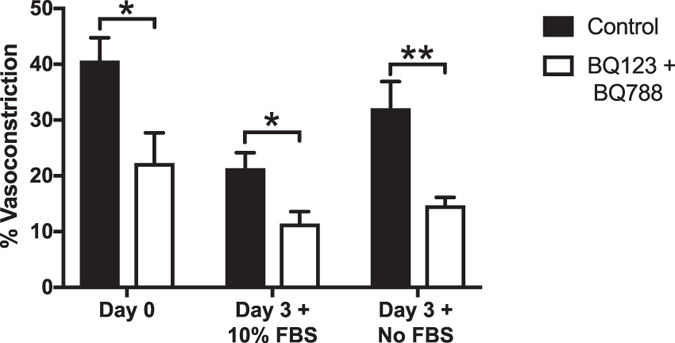 Evaluation of endothelin-1 sub-type receptors (ET A and ET B ) in the rat mesentery culture model. Comparison of arteriole constriction responses to 20 nM ET-1 in the presence of BQ-123 and BQ-788 antagonists. The statistically significant difference between Control and BQ-123 + BQ-788 for Day 0 (pre-culture) and Day 3 (cultured) groups suggests the endothelin-1 sub-type receptors (ET A and ET B ) remain functional in the rat mesentery culture model after three days in culture. Black and white bars represent the Control and BQ-123 + BQ-788 groups respectively. * and ** indicates a significant difference of p