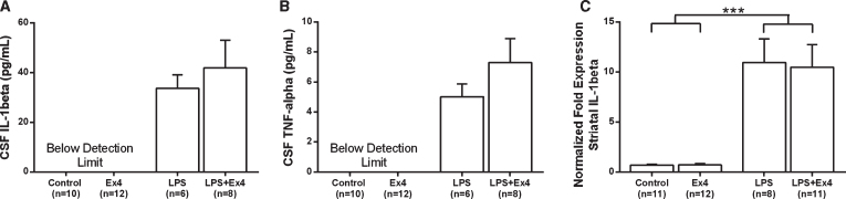 (A-B) The levels of cytokines in CSF (pg/mL). The LPS-treated rats exhibited higher levels <t>IL-1β</t> (A) and TNF-α (B), but exendin-4 treatment had no effect on cytokine levels (Student's t -tests, NS). Non-LPS treated rats were below detection limit. CSF from six animals were not used because of insufficient amounts ( n = 1 [Control], n = 2 [LPS], n = 3 [LPS+Ex4]). (C) The mRNA expression of IL-1β in the striatum. The IL-1β expression was higher in LPS treated rats but was not affected by exendin-4 treatment (two-way ANOVA, LPS effect, F (1,38) = 44.04, p