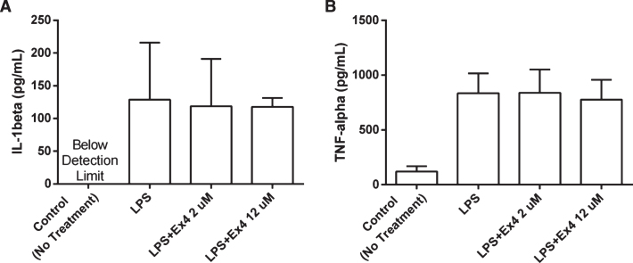 (A-B) The levels of cytokines in supernatants from adult primary microglia cell cultures. The cell cultures were treated with LPS (2 μg/mL) and exendin-4 (2 μM and 12 μM) and incubated for 24 hours ( n = 3). No significant difference in the levels of IL-1β and TNF-α could be observed between the groups, (one-way ANOVA, NS). The IL-1β levels in the control group were below detection range. Bars represent the mean±SEM.