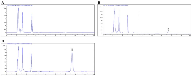 The <t>HPLC</t> method for <t>ENR</t> quantification in plasma . The representative HPLC chromatograms of plasma were shown: (A) blank plasma sample; (B) plasma sample at the LLOQ of 0.05 μg/ml; (C) plasma sample after oral administration of EEG at the point of 1 h; ENR, ENR at the peak time of 13.5 min.