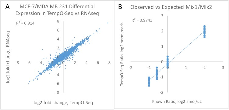 Cross-platform comparison of TempO-Seq and RNA-Seq. (A) Log2 fold changes between MCF-7 and MDA MB 231 RNAs as measured by TempO-Seq (~4 M reads/sample) are compared to those measured by RNA-Seq (~15 M reads/sample) for the 6,500 genes that had over 20 read counts in both cell types on each platform. R 2 = 0.91. (B) ERCC Mixes 1 and 2 were diluted 1:1,000 and spiked into 100 ng URR, then assayed with a dedicated DO pool. Fold differences in sequencing reads are compared to the fold differences in concentration between the two mixes. Read depth was 340K reads/sample.