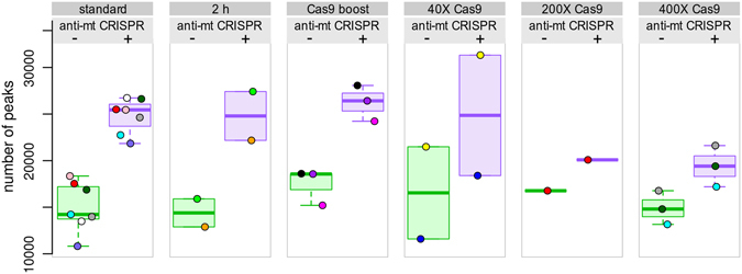 """Modifications of the anti-mt CRISPR treatment. Compared to the treatment shown in Fig. 1 (100X gRNA, 100X Cas9, 1 h incubation), labeled """"standard"""", modifications in the treatment did not show improvement. The number of peaks is comparable or even lower in the modified treatments, compared to the standard treatment. Due to the low number of reads in 6 samples, the results presented were obtained with 9.8 M reads randomly sampled. See also Supplemental Fig. S3 ."""