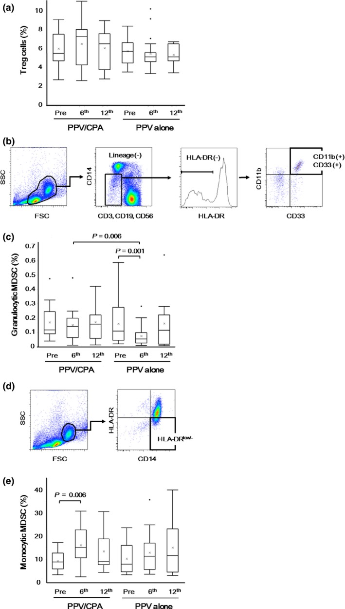 """Inhibitory immune cells before and after personalized peptide vaccination ( PPV ). Inhibitory immune cells, including Treg cells, granulocytic myeloid‐derived suppressor cells ( MDSC ), and monocytic MDSC , in peripheral blood mononuclear cells ( PBMC ) were examined before and after PPV (6 th and 12 th vaccination). (a) The percentages of Foxp3 + CD 25 + cells in CD 4 + cells were determined before and after PPV . (b) In the cell subset negative for lineage markers ( CD 3, CD 19, CD 56, CD 14) and HLA ‐ DR in the lymphocyte/monocyte gate, granulocytic MDSC were identified as positive for CD 33 and CD 11b. (c) The percentages of CD 11b + CD 33 + cells in PBMC were determined before and after PPV . (d) Monocytic MDSC were identified as positive for CD 14 and low (or negative) for HLA ‐ DR in the monocyte gate. (e) The percentages of HLA ‐ DR low/− cells in CD 14 + cells were determined before and after PPV . Box plots show median and interquartile range ( IQR ). The whiskers (vertical bars) are the lowest value within 1.5× IQR of the lower quartile and the highest value within 1.5× IQR of the upper quartile. Data not included between the whiskers were plotted as an outlier with dots. """"X"""" shows the mean of the data."""
