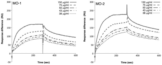Analysis by SPR spectroscopy of binding of aptamers to extracellular vesicles. The binding affinity of aptamers was examined by SPR spectroscopy with the Biacore X system. Extracellular vesicles at various concentrations (150, 75, 50, 43 and 38 µg/ml) were passed over aptamers, which had been immobilized on streptavidin-coated sensor chips. The sensorgrams demonstrate the significant binding of the aptamers to extracellular vesicles. RU, resonance units; SPR, surface plasmon resonance.