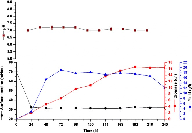 Growth kinetics, pH, surface tension, and biosurfactant yield of Rhodotorula babjevae YS3 grown at 19 °C, 200 rpm, 5% inoculum (v/v), 10% glucose (w/v) plotted as a function of time. Error bars illustrate standard error of mean (SEM), calculated from two independent experiments in triplicates