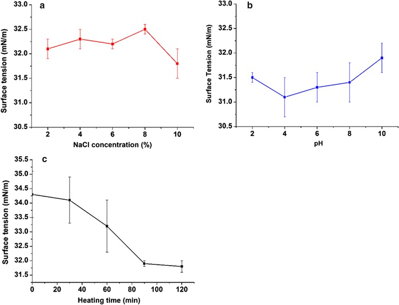 Effect of NaCl concentration (%) ( a ), pH ( b ), and heating time (min) ( c ) at 120 °C on ST of the culture supernatants of Rhodotorula babjevae YS3 grown at 19 °C, 200 rpm, 5% inoculum (v/v), 10% glucose (w/v). Error bars illustrate standard error of mean (SEM), calculated from two independent experiments in triplicates