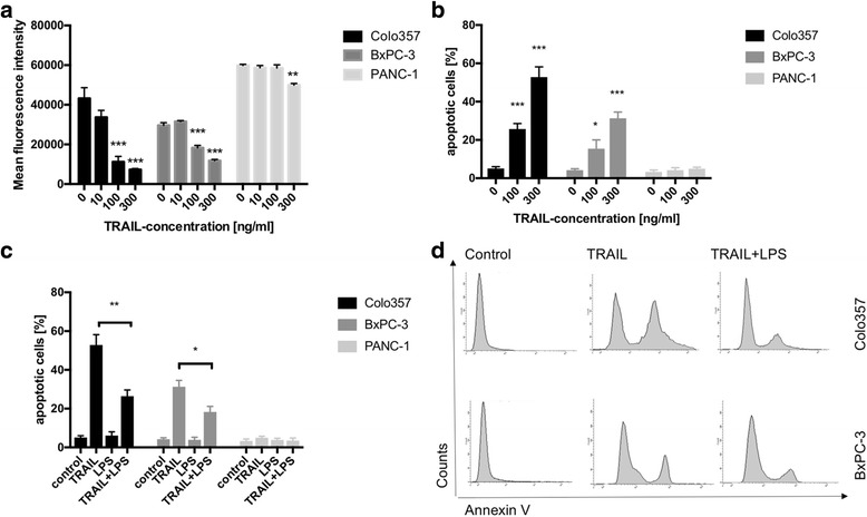 LPS-stimulation promoted resistance to TRAIL-induced apoptosis. a Cells cultures of COLO357, BxPC-3 and PANC-1 were stimulated with TRAIL for 24 h and cell viability was determined using a Cell titer blue assay. Mean fluorescence intensities following TRAIL-stimulation are shown. TRAIL – stimulation decreased viability of COLO 357 and BxPC-3 whereas viability of PANC-1 cells remained almost unchanged. N = 5/group. b Cell cultures of COLO357, BxPC-3 and PANC-1 were TRAIL-stimulated for 24 h and the fraction of apoptotic cells was determined via FACS analyses employing a Annexin V assay. TRAIL-stimulation induced apoptosis in COLO 357 and, to a lesser degree, in BxPC-3 cells, whereas PANC-1 cells were TRAIL-resistant. N = 5/group. c Cell cultures of COLO357, BxPC-3 and PANC-1 were stimulated with 300 ng/ml TRAIL, 1 μg/ml LPS and 300 ng/ml TRAIL + 1 μg/ml LPS for 24 h. Non-stimulated cell cultures served for controls. Thereafter, fractions of apoptotic cells were determined. Co-stimulation with TRAIL and LPS significantly decreased the number of TRAIL-induced apoptotic cells in COLO357 and BxPC-3. N = 5/group. d Representative histograms of FACS analyses employing the Annexin V assay of COLO357 and BxPC-3 are shown. Means and standard errors of the mean are shown. *) p
