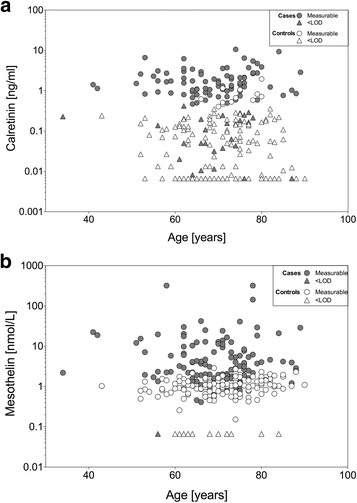 Scatterplot of marker concentrations versus age. a Concentrations of calretinin [ng/mL] were plotted against age [years] of MM cases and controls. b Concentrations of mesothelin [nmol/L] were plotted against age [years] of MM cases and controls. The plots are based on pooled data from group 2 and 3