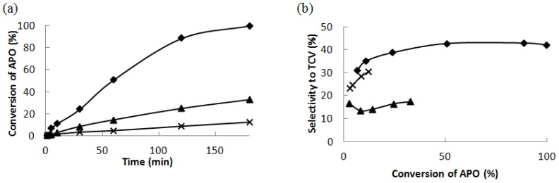 ( a ) The conversion of α-pinene oxide at 140 °C in dimethylacetamide as a function of reaction time and ( b ) the selectivity to trans -carveol as a function of the conversion of α-pinene oxide over 32 wt % Ce–Si–MCM-41 (♦), 16 wt % Ce–H–MCM-41 (▲) and 20 wt % Ce–Si–SBA-15 (X).