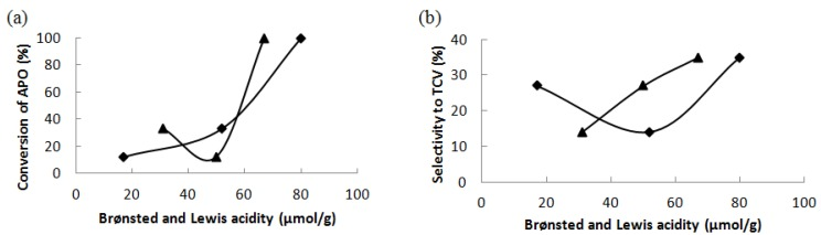 ( a ) The conversion of α-pinene oxide after 180 min and ( b ) the selectivity to trans -carveol at 10% conversion as the functions of the concentration of Brønsted (♦) and Lewis (▲) acid sites at 140 °C in dimethylacetamide as a solvent.
