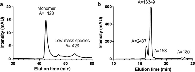 Size exclusion and reversed-phase HPLC analysis of purified R0.6C. a Size exclusion chromatography was performed under native conditions in a phosphate buffer pH 6.7, to determine the amount of monomer in the sample. The peak corresponding to the monomer is indicated with the integrated area of the peak written above. b Reversed-phase HPLC–UV chromatograms recorded following analysis of purified protein batches. The peak at 17 min corresponds to monomeric R0.6C antigen