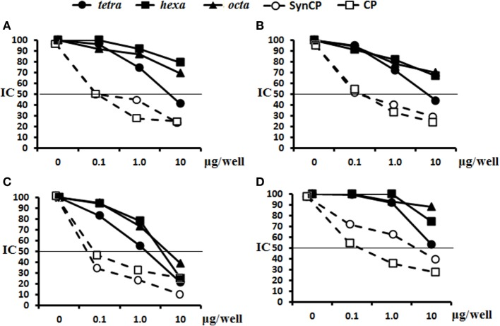 Inhibition of IgG antibodies (Abs) recognizing SynCP as the coating antigen with OS ligands and CP. Pooled immune sera were obtained after double intraperitoneal immunization of BALB/c mice ( n = 6 for each glycoconjugate) with the OS-bovine serum albumin (BSA) conjugates adsorbed on aluminum hydroxide (10 µg of carbohydrate/single dose). The tetra-, hexa-, and octasaccharide ligands, as well as synCP and bacCP, were used as inhibitory materials at concentrations of 0–10 µg/well. The horizontal line indicates the IC 50 level at the point of intersection of the inhibition curves. (A) Inhibition of IgG Abs was measured in tetra-BSA conjugate sera at a dilution of 1:400. (B) Inhibition of IgG Abs was measured in hexa-BSA conjugate sera at a dilution of 1:400. (C) Inhibition of IgG Abs was measured in octa-BSA conjugate sera at a dilution of 1:1,600. (D) Inhibition of IgG Abs was measured in Streptococcus pneumoniae type 14 CP-CRM 197 at a dilution of 1:200. Immune sera were obtained after immunization of mice ( n = 6) with Prevenar-13 adsorbed on aluminum phosphate at 2.2 µg (content of S. pneumoniae type 14 CP) per single dose.