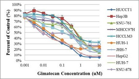 <t>Gimatecan</t> Inhibited HCC Cell Growth in Vitro . Different HCC cell lines were cultured and incubated with various concentrations of gimatecan at 37 ºC for 72 hours. The percentages of viable cells were measured at the end the incubation period. 100% refers to the number of cells after 72 hours of incubation in the presence of the vehicle control (0.1% <t>DMSO).</t>