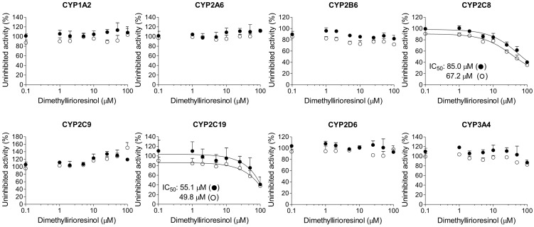 Inhibitory effects of dimethyllirioresinol on CYP1A2-mediated phenacetin O -deethylation, CYP2A6-mediated coumarin 7-hydroxylation, CYP2B6-mediated bupropion hydroxylation, CYP2C8-mediated amodiaquine N -deethylation, CYP2C9-mediated diclofenac 4′-hydroxylation, CYP2C19-mediated [ S ]-mephenytoin 4′-hydroxylation, CYP2D6-mediated bufuralol 1′-hydroxylation, and CYP3A4-mediated midazolam 1′-hydroxylation in pooled human liver microsomes. ○: Pre-incubation of liver microsomes with dimethyllirioresinol and reduced β-nicotinamide adenine dinucleotide phosphate (NADPH) for 30 min at 37 °C and ●: No pre-incubation. Data represent the average ± standard deviation (SD, n = 3).