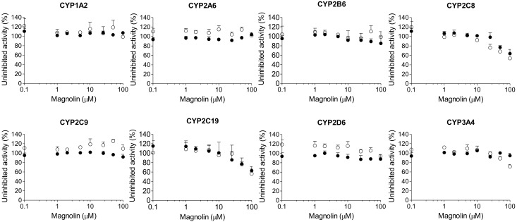 Inhibitory effects of magnolin on CYP1A2-mediated phenacetin O -deethylation, CYP2A6-mediated coumarin 7-hydroxylation, CYP2B6-mediated bupropion hydroxylation, CYP2C8-mediated amodiaquine N -deethylation, CYP2C9-mediated diclofenac 4′-hydroxylation, CYP2C19-mediated [ S ]-mephenytoin 4′-hydroxylation, CYP2D6-mediated bufuralol 1′-hydroxylation, and CYP3A4-mediated midazolam 1′-hydroxylation in pooled human liver microsomes. ○: Pre-incubation of liver microsomes with magnolin and NADPH for 30 min at 37 °C, ●: No pre-incubation. Data represent the average ± SD ( n = 3).