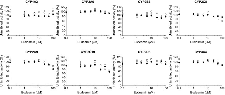 Inhibitory effects of eudesmin on CYP1A2-mediated phenacetin O -deethylation, CYP2A6-mediated coumarin 7-hydroxylation, CYP2B6-mediated bupropion hydroxylation, CYP2C8-mediated amodiaquine N -deethylation, CYP2C9-mediated diclofenac 4′-hydroxylation, CYP2C19-mediated [ S ]-mephenytoin 4′-hydroxylation, CYP2D6-mediated bufuralol 1′-hydroxylation, and CYP3A4-mediated midazolam 1′-hydroxylation in pooled human liver microsomes. ○: Pre-incubation of liver microsomes with eudesmin and NADPH for 30 min at 37 °C, ●: No pre-incubation. Data represent the average ± SD ( n = 3).