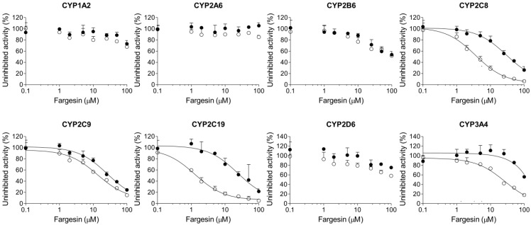Inhibitory effects of fargesin on CYP1A2-mediated phenacetin O -deethylation, CYP2A6-mediated coumarin 7-hydroxylation, CYP2B6-mediated bupropion hydroxylation, CYP2C8-mediated amodiaquine N -deethylation, CYP2C9-mediated diclofenac 4′-hydroxylation, CYP2C19-mediated [ S ]-mephenytoin 4′-hydroxylation, CYP2D6-mediated bufuralol 1'-hydroxylation, and CYP3A4-mediated midazolam 1′-hydroxylation in pooled human liver microsomes. ○: Pre-incubation of liver microsomes with fargesin and NADPH for 30 min at 37 °C, ●: No pre-incubation. Data represent the average ± SD ( n = 3).