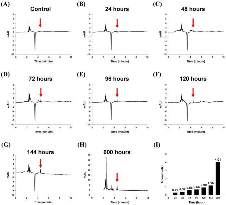 HPLC analysis results from one hundred of the 40-μm sizedmicrostructures in PBS solution. ( A ) Chromatogram of the microstructures without lapatinib powder; ( B) –( H ) Chromatograms of the lapatinib powder-entrapped microstructures after 24, 48, 72, 96, 120, 144, and 600 h; ( I ) Amounts of lapatinib released from one hundred of the 40-μm sized microstructures after 24, 48, 72, 96, 120, 144, and 600 h were 0.27, 0.37, 0.56, 0.66, 0.90, 1.15, and 4.01 μM, respectively.