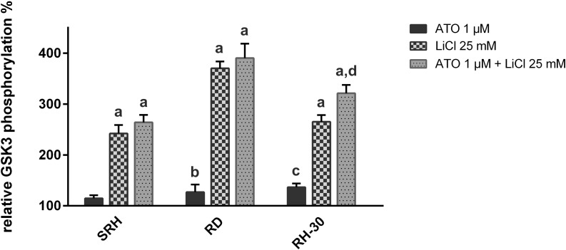 """LiCl enhances inhibitory GSK-3β phosphorylation in human RMS cell lines. <t>PathScan</t> ® <t>ELISA</t> assays detecting total and phospho-GSK-3β (serine 9) were performed after 36 h of single or combined treatment with 1 μM ATO and 25 mM LiCl in three RMS cell lines in quadruplicate. Mock treated control was set to 100% GSK-3β abundance, respectively phosphorylation. The relative phosphorylation was calculated by normalizing GSK-3β phosphorylation to total GSK-3β. Error bars indicate the standard deviation. Significant differences between groups are indicated by small letters. Multiplicity adjusted p values for each treatment against mock treated control were determined: """"a"""" indicates p ≤ 0.0001, """"b"""" indicates p ≤ 0.05, """"c"""" indicates p ≤ 0.01. In addition, p values for combined treatment relative to single treatment were determined: """"d"""" indicates p ≤ 0.0001."""
