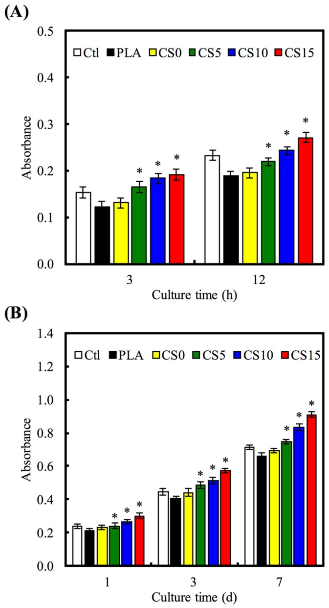 """( A ) Adhesion and ( B ) proliferation of hMSCs cultured on CS/CH-coated PLA mats for different time points. """"*"""" indicates a significant difference ( p"""