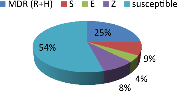 Distribution of drug susceptibility testing profile based on <t>BACTEC</t> <t>MGIT</t> 960 system.