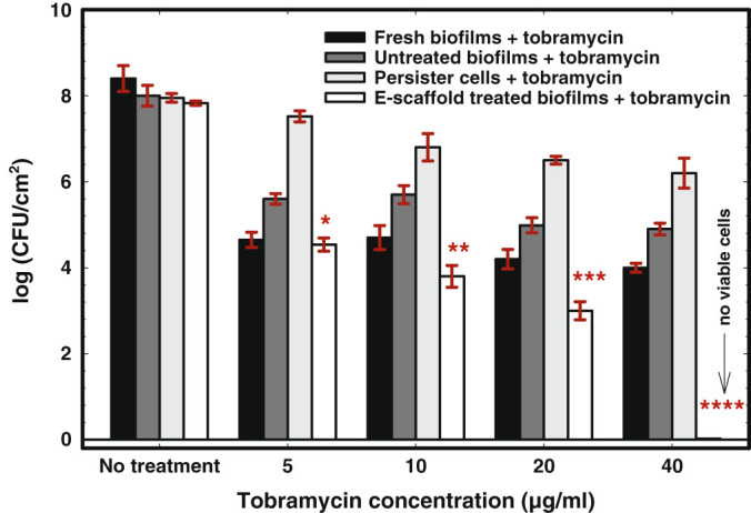 E-scaffold enhances tobramycin susceptibility in P. aeruginosa PAO1 biofilms. Bars represent means of logarithms of colony-forming units of viable biofilm cells. Error bars represent the standard error of the means from three biological replicates. The symbols *, **, ***, and **** represent significant differences in tobramycin susceptibility between e-scaffold treated biofilms + tobramycin and untreated biofilms + tobramycin ( n = 3, *, P = 0.002 ; **, ***, **** P ≤ 0.001; paired t -test)