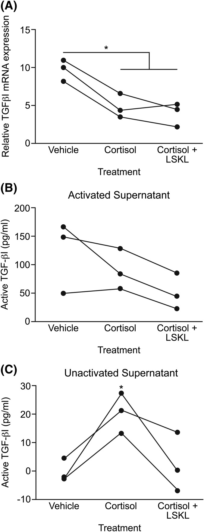 The regulation of TGF- β 1 by cortisol in primary human endometrial stromal cells. (A) TGF- β 1 mRNA after 24-hour treatment with vehicle, cortisol (1 μM), or cortisol (1 μM) plus a TSP-1 inhibitor (5 μM LSKL). (B) Active TGF- β 1 protein levels in experimental culture supernatants following pre-ELISA acid activation of latent TGF- β 1. (C) Active TGF- β 1 protein levels in the same culture supernatants without pre-ELISA acid activation (* P