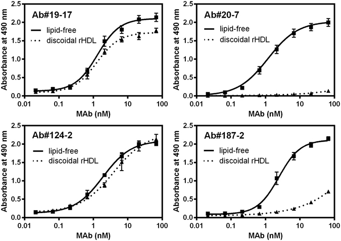 Reactivity of mAbs against apoA-I in the lipid-free state or on reconstituted discoidal HDL by ELISA. Biotinylated Cys-apoA-I in the lipid-free state or on discoidal HDL were added to 96-well microplates coated with <t>streptavidin.</t> After washing, Ab#19-17, Ab#20-7, Ab#124-2, or Ab#187-2 were added to the plates with increasing concentrations, and then detected with <t>POD-conjugated</t> anti-mouse IgG antibody.