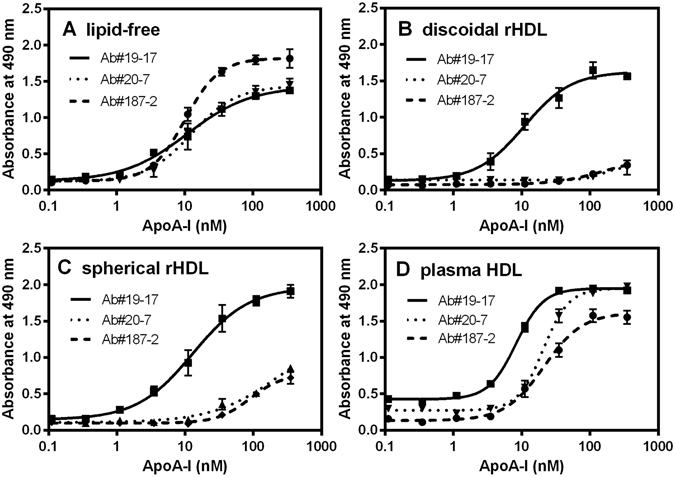 Sandwich ELISA for detection of lipid-free and HDL-bound apoA-I. ApoA-I in the lipid-free state ( A ), on reconstituted discoidal HDL ( B ) and spherical HDL ( C ), and human plasma HDL ( D ) were added to the plates coated with Ab#124-2. After washing, biotinylated Ab#19-17, Ab#20-7, or Ab#187-2 were added to the plates, and then detected with POD-conjugated streptavidin.