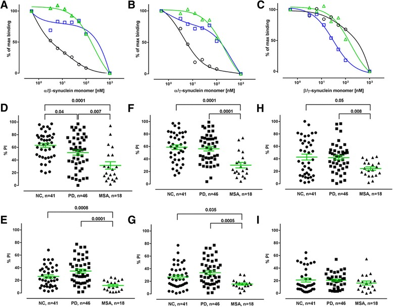 Cross-binding competition ELISA assays. a , b , and c : The two site inhibition curves show distinct high and low binding components in plasma from Parkinson's Disease ( PD-blue, squares ), Multiple System Atrophy ( MSA-green, triangles ) patients and normal control ( NC-black, circles ) subjects. Ten plasma samples from each group were pooled and incubated in 1:400 dilution with increasing concentration of α-, β-, and <t>γ-synuclein</t> monomers in combinations as indicated, with subsequent measurement of free NAbs by ELISA on plates coated with 10 μg/ml of α-synuclein. d - i : Percentage of inhibition (PI) of individual plasma samples with free d , e : α−/β-synuclein monomers, F , G : α−/γ-synuclein monomers; h , i : β−/γ-synuclein monomer on plates coated with 10 μg/mL of α-synuclein monomer. Plasma samples from Parkinson's Disease (PD), Multiple System Atrophy (MSA) patients and normal controls (NC) were tested at 1:400 dilution in the presence of ( d , f , h ) 100 nM or ( e , g , i ) 10 nM α-, β-, and γ-synuclein monomers in combinations. Horizontal bars represent the mean values +/− SEM. Significance was tested using Man–Whitney's U test ( P