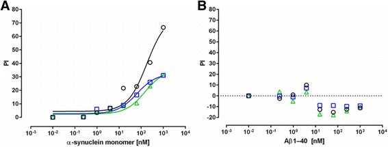 Specificity of anti-alpha-synuclein NAb binding. The ability of increasing concentrations of a α-synuclein monomer or b amyloidβ1–40 (Aβ1–40) to inhibit the binding of α-synuclein NAbs to α-synuclein coated ELISA plates. Data are presented as % inhibition (PI) relative to the unblocked condition. Pooled plasma samples are from 10 Parkinson's Disease ( PD-blue, squares ), 10 Multiple System Atrophy ( MSA-green, triangles ) patients and 10 normal controls ( NC-black, circles ) were diluted 1:400. The lines in a represents the fitting of a one site model to the data