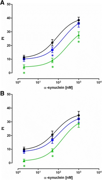 Plasma samples from MSA patients have significantly reduced binding capability to α-synuclein monomer. Average percentage (± − SEM) of inhibition (PI) of individual plasma samples with free α-synuclein monomer on plates coated with 5 μg/mL of α-synuclein monomer. Plasma samples from Parkinson's Disease ( PD-blue squares ), Multiple System Atrophy ( MSA-green, triangles ) patients and normal controls ( NC-black, circles ) were tested at two different dilutions a 1:100 and b 1:200. The line represents the fitting of a two-site model to the data (* p