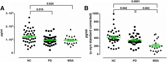 Concentrations of α-synuclein a and α-synuclein-NAbs complexes b in plasma from Parkinson's Disease (PD), Multiple System Atrophy (MSA) patients and normal controls (NC). Horizontal bars represent the mean values ±SEM. α-Synuclein-NAbs complex concentrations were quantified using α-synuclein standard curve. Significance was tested using Man–Whitney's U test ( P