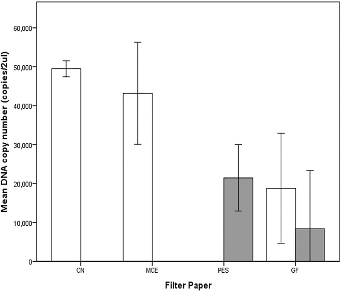 DNA yield from five different extraction kit-filter paper combinations from stream water samples. Clear bars used DNeasy extraction kit while shaded grey bars used the PowerWater kit. Error bars show the ±2 standard deviation of the mean.