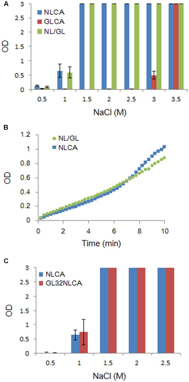Comparative analysis of several CA proteins for their in vitro polymerization properties. CA-polymerization was performed in vitro and monitored by OD at 350 nm as described in MATERIALS AND METHODS. (A) Polymerization of NL4-3 CA (NLCA), GL-AN CA (GLCA), and NL/GL CA (NL/GL) proteins for 4 h at various NaCl concentrations. The chimeric clone NL/GL has the sequence encoding the NTD of NL4-3 CA and the linker domain/CTD of GL-AN CA ( Figure 1A ). (B) Polymerization kinetics of NL and NL/GL CA proteins (1.5 M NaCl). (C) Polymerization of NL and GL32NL CA proteins for 4 h at various NaCl concentrations. GL32NL is a chimeric NLCA-derivative clone which has the sequence encoding the very N-terminal region of GL-AN CA (Pro1-Phe32 in Figure 1A ).