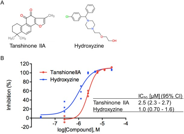 Tanshinone IIA and hydroxyzine display dose-dependent inhibitory effects on Toxoplasma <t>gondii</t> growth. (A) Structures of tanshinone IIA and hydroxyzine. (B) Dose-response response curves and IC 50 values for tanshinone IIA and hydroxyzine. <t>HFF</t> cells infected with RH-2F parasites were incubated with various concentrations of the test compounds and parasite growth was measured by using the β-galactosidase assay. Inhibition rates were calculated using DMSO as a negative control (0% inhibition) and 10 μM pyrimethamine as a positive control (100% inhibition).