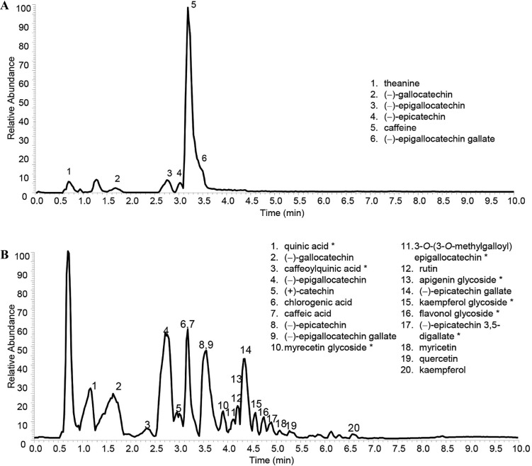 Annotated mass spectral profile identifying green tea metabolites used in this study. (A) Positive electrospray ionization mode. (B) Negative electrospray ionization mode.